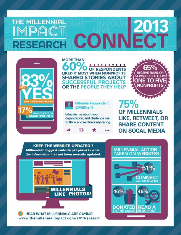 @AnnaSeacat via Achieve's  2013 Millennial Impact Report