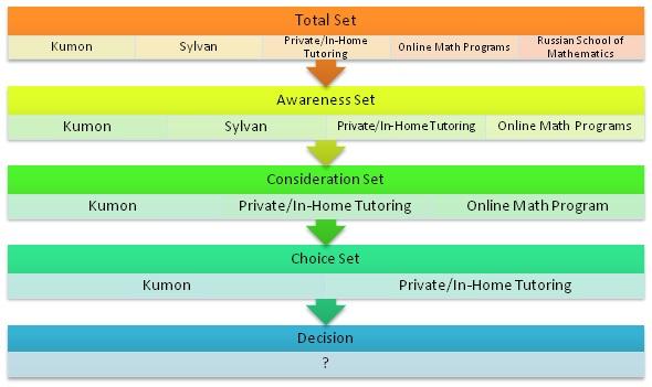 KUMON competitive set -SociallyMindedMarketing