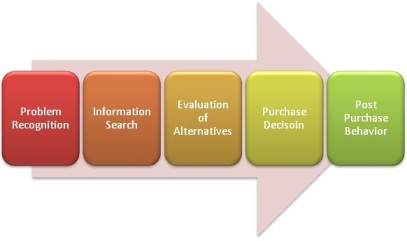 Anna Seacat - Use the 5-Stage Consumer Purchasing Process to Organize Targeted Keyword Phrases in a SEO campaign.