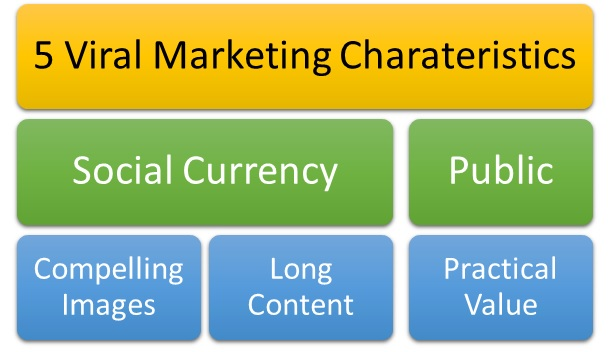Characteristics of Viral Marketing