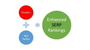 Google+ affects SERP rankings